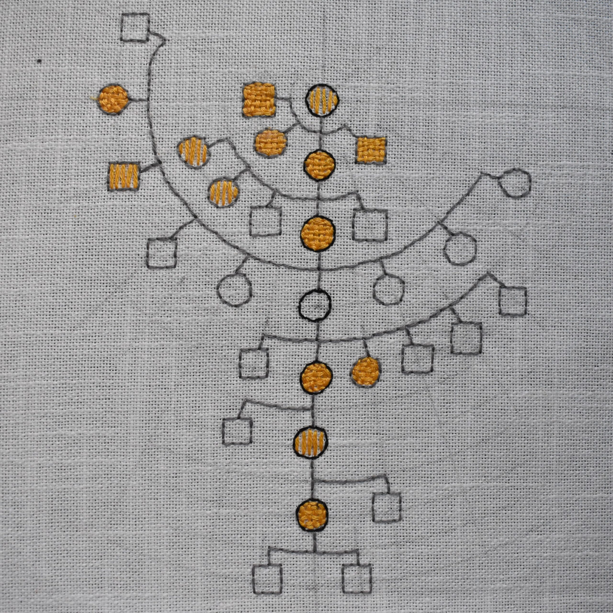 Embroidery showing family tree with weavers indicated